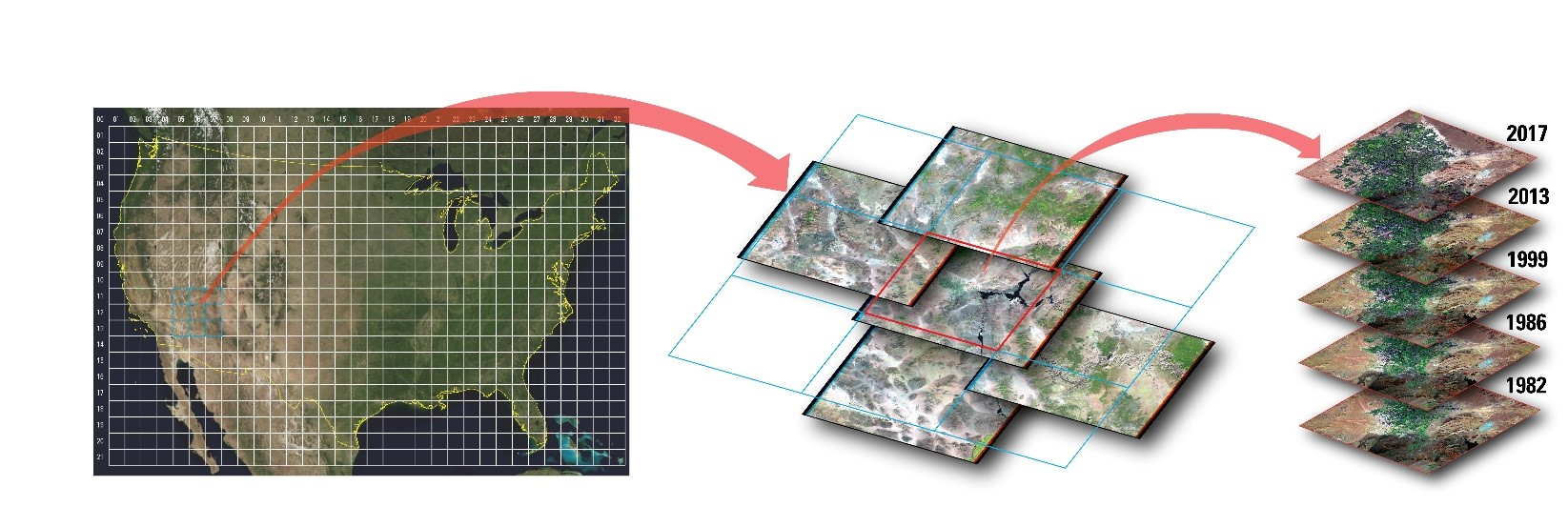 Example visualization of the U.S. Landsat Analysis Ready Data tile-based structure and time-series stacking.