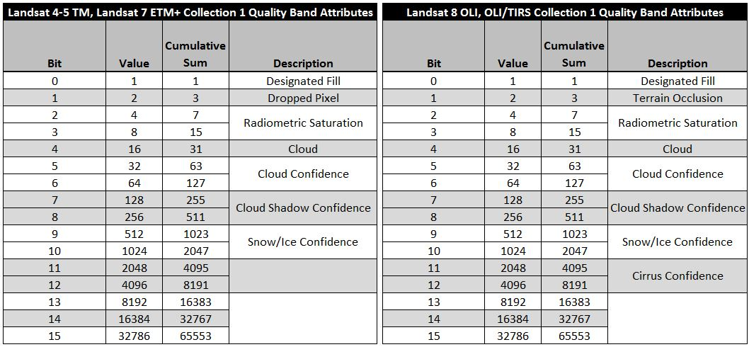 Landsat 4-5-7-8 Collection 1 Quality Band Attributes