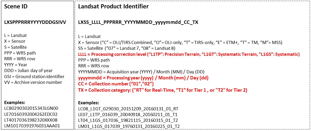 New Landsat Product Identifiers