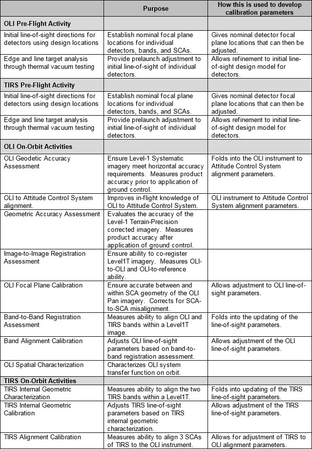 Table 3 2. Summary of Geometric Characterization and Calibration Activities