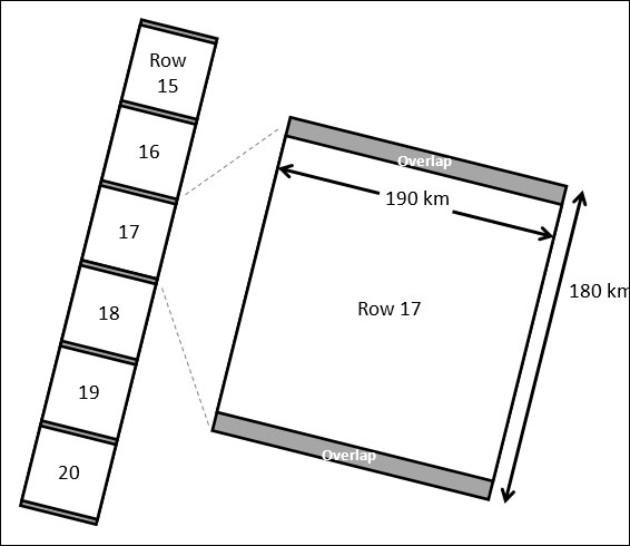 Figure 4-2. Level 1 Product Ground Swatch and Scene Size