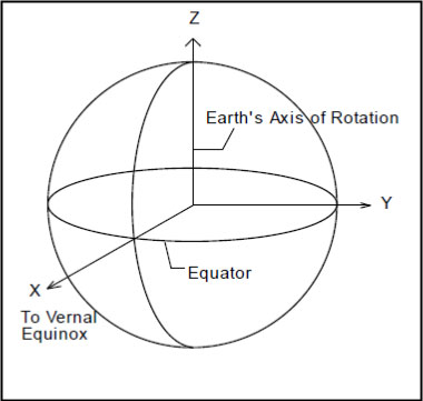 Figure A-14. Earth-Centered Inertial (ECI) Coordinate System