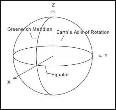 Figure A-15. Earth-Centered Earth Fixed (ECEF) Coordinate Systems