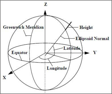Figure A-16. Geodetic Coordinate System