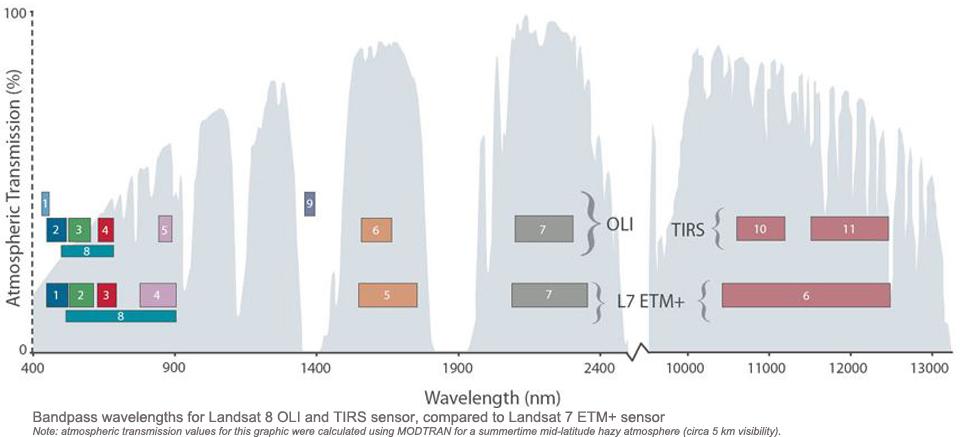 Bandpass wavelengths for Landsat 8 OLI and TIRS sensor, compared to Landsat 7 ETM+ sensor
