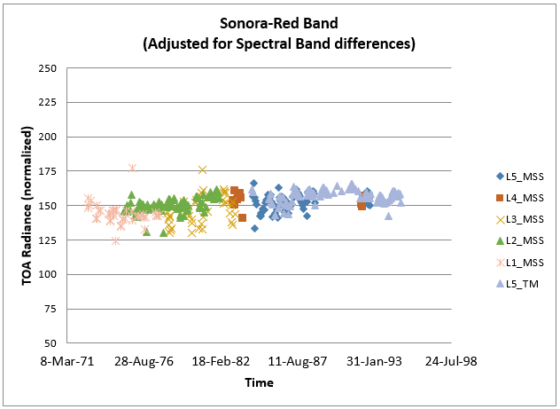 Figure 8 shows temporally-trended red band (Band 6 for MSS 1-3; Band 3 for MSS 4-5) top of atmosphere (TOA) radiance (normalized by Earth-Sun distance and solar zenith angle) of a region of interest (ROI) in the Sonora Desert.  TM5 and MSS1 through MSS5 radiances are plotted with adjustments applied for spectral band differences between respective sensors.