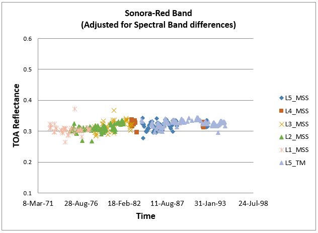 Figure 9 shows temporally-trended red band TOA reflectance of a ROI in the Sonora Desert. TM5 and MSS1 through MSS5 data are plotted with adjustments applied for spectral band differences between respective sensors and Landsat 8 OLI.