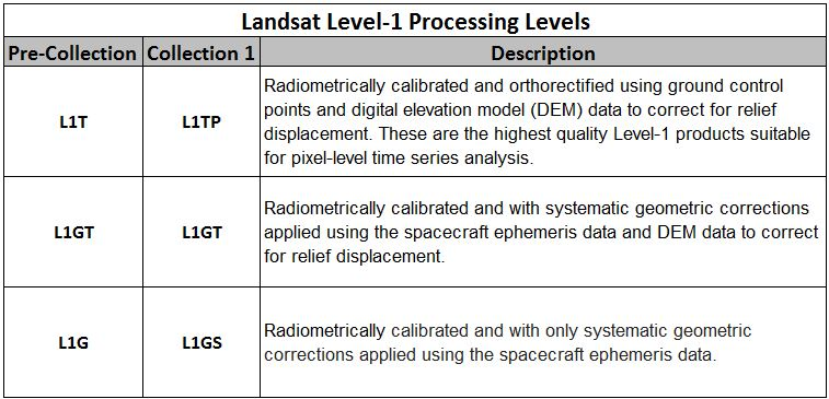 Landsat Processing Levels