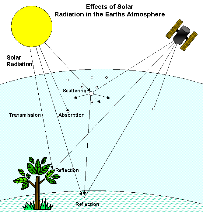 solar radiation and its effect on 2003-10-08  understanding space radiation  the monitoring also serves as a warning should radiation levels increase due to solar disturbances  to and shields its internal organs from radiation,.